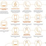 Consumer experience touchpoint identification and mapping