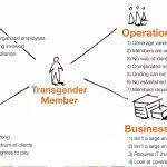 Point of view mapping of internal stakeholders and perspectives
