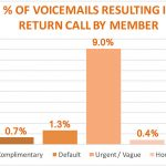 Voicemail data analysis and reporting to prove out winners